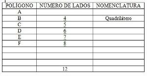 Tabela com dados de polígonos e lacunas para preencher.