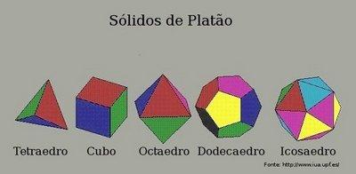 Imagem contendo os cinco sólidos de Platão. Com ela o professor pode trabalhar conceitos como os de aresta, faces e vértices, bem como verificar a relação 3, 4 e 5 existente entre os sólidos.