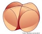 Imagem por meio da qual é possível estudar geometricamente o cruzamento entre dois cilindros.