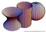 A imagem apresenta as curvaturas Gaussianas, negativa-hiperbolóide, zero-cilindro e positiva-esfera, que são conceitos importantes da geomatria diferencial.