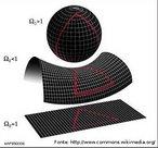 Imagem em que se pode visualizar o traçado de um triângulo representado sobre uma figura plana e sobre uma esfera. Em uma esfera, a soma dos ângulos de um triângulo não é igual a 180°. Uma esfera não é um espaço euclidiano, porém localmente as leis da geometria euclidiana são boas aproximações. Em um pequeno triângulo sobre a face da terra, a soma dos ângulos é muito próxima de 180°. Uma esfera pode ser representada por uma coleção de mapas de duas dimensões, porém uma esfera é um objeto geométrico específico, no triângulo curvo convexo a soma dos ângulos pode ser superior a 180°.