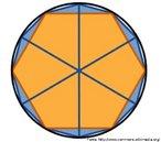 Polígonos inscritos em uma circunferência.