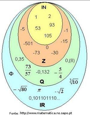 John venn disciplina matemtica imagem ilustrativa da relao entre os conjuntos numricos por meio do diagrama de venn ccuart Choice Image
