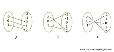 Diagramas de funes disciplina matemtica diagramas de venn para representao de relaes e funes ccuart Choice Image