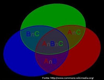 Interseco de conjuntos disciplina matemtica representao grfica por meio de diagrama de venn das interseces possveis entre trs conjuntos ccuart Choice Image